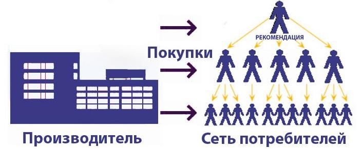 Принцип распространения товара по методу Сетевого Маркетинга