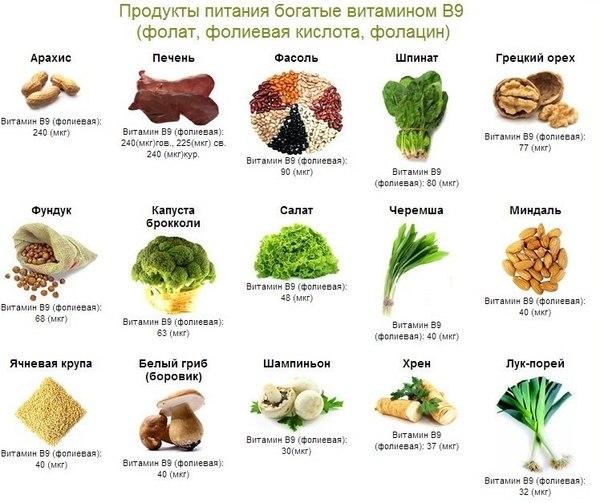 Источники витамина В9