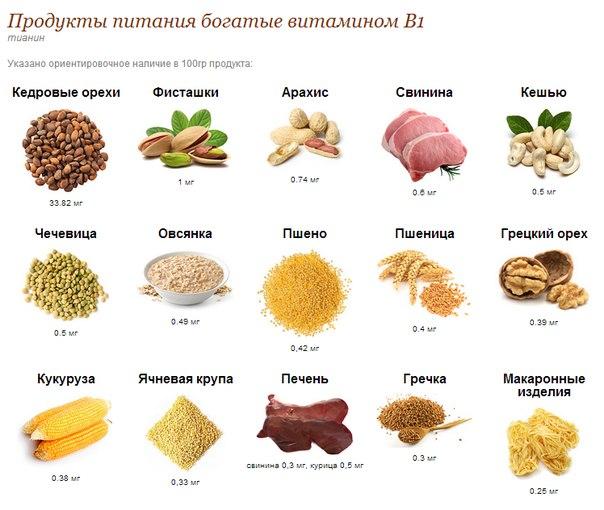 Витамин В1 через продукты питания попадает в организм, в дальнейшем он синтезируется микрофлорой толстой кишки